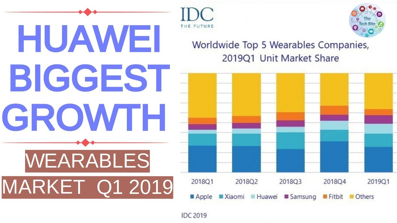 Huawei Growth